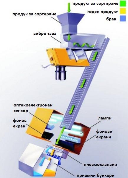 фотосепаратор, фото, сортираща, сортиращи, машини, сортиране, принцип, на, работа